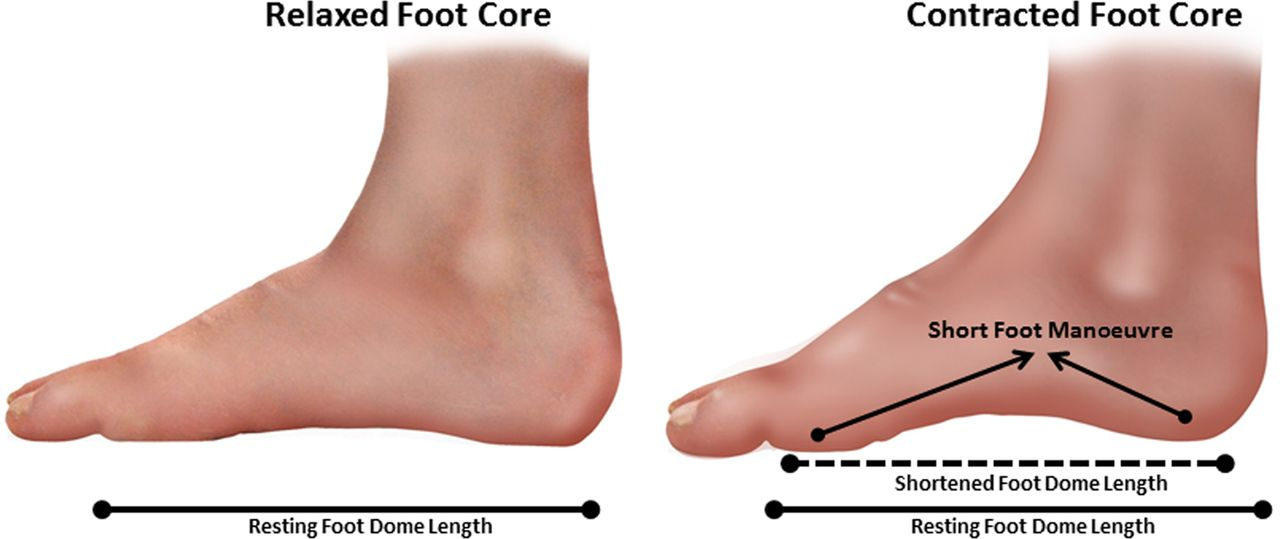 Foot core training